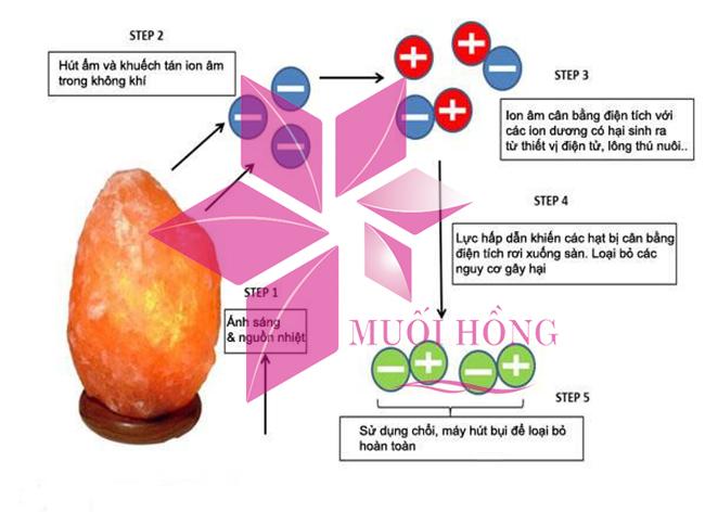 """""""Bóc trần"""" sự thật công dụng của đèn đá muối Himalaya_4"""
